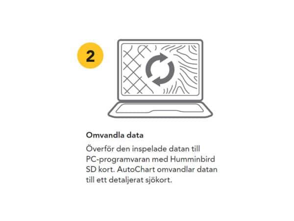 humminbrid autochart zeroline kort